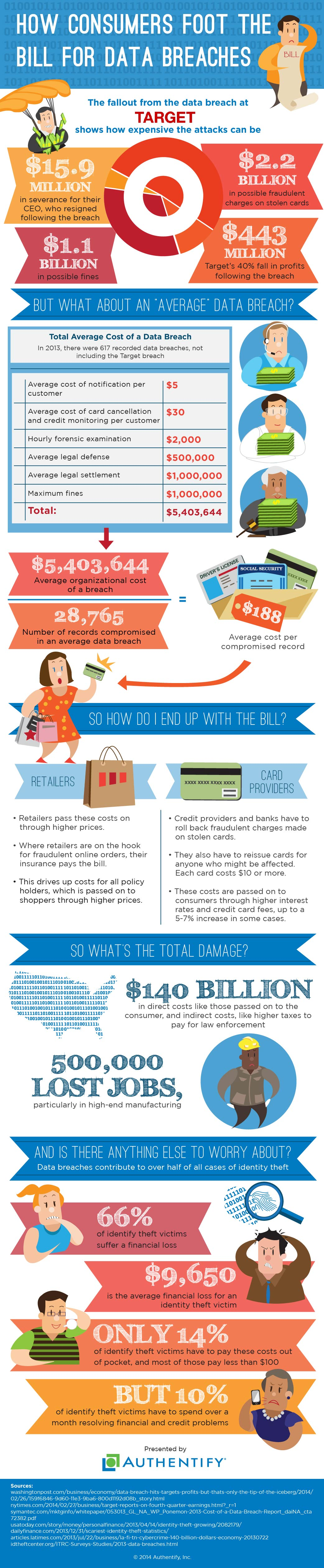 Authentify infographic _target data breach (1)