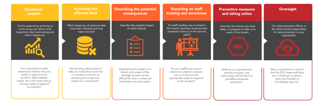 6 steps to reporting a data breach